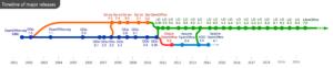 Timeline of OO/AOO/LO major releases